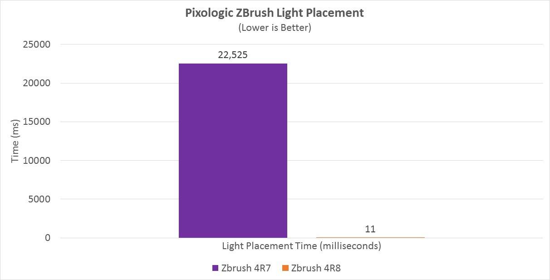 Eine Lichtquelle wird in ZBrush erheblich schneller platziert