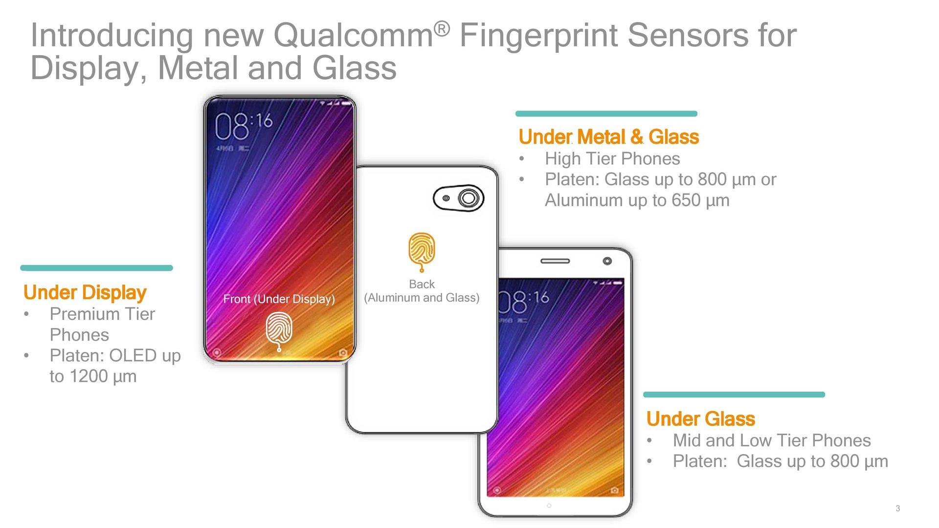 Neue Generation des Ultraschall-Fingerabdrucksensors