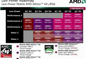 AMD Prozessorroadmap