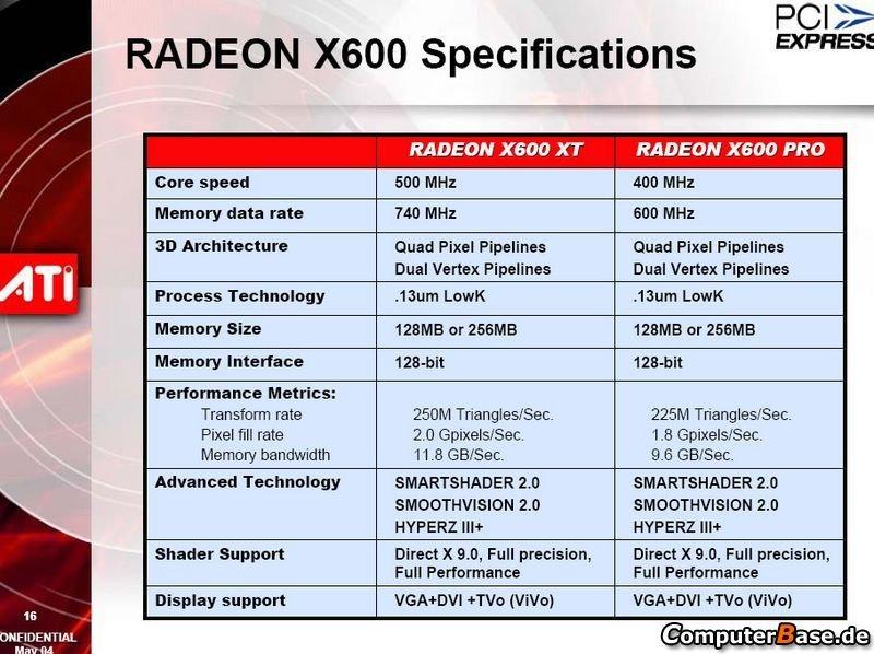X600 Sepzifikationen