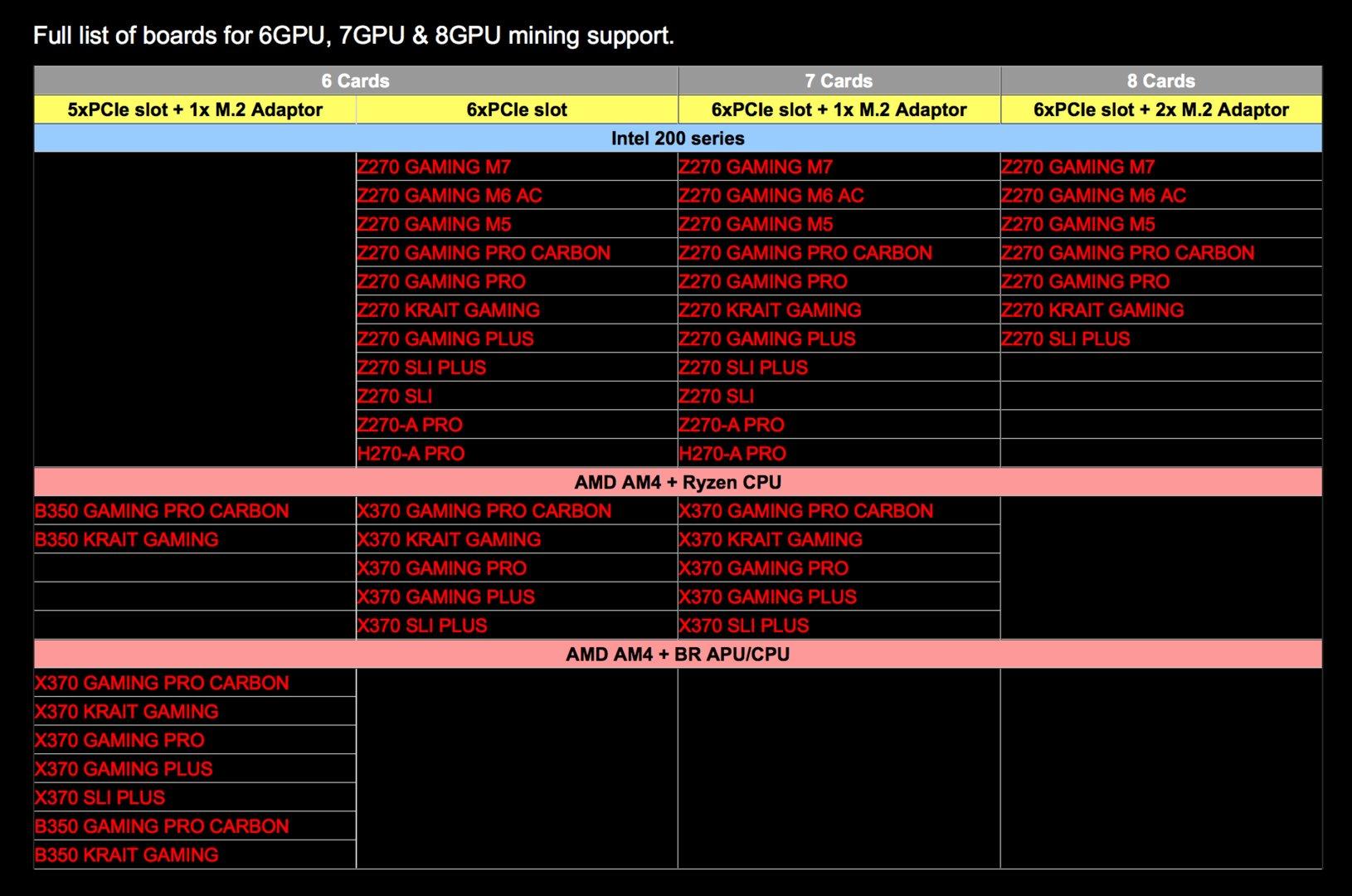 Übersicht über die Maximalbestückung mit GPUs bei Mainboards von MSI