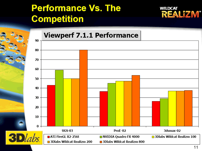 Performance vs. The Competition