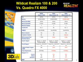 Vergleich zu Quadro FX 4000