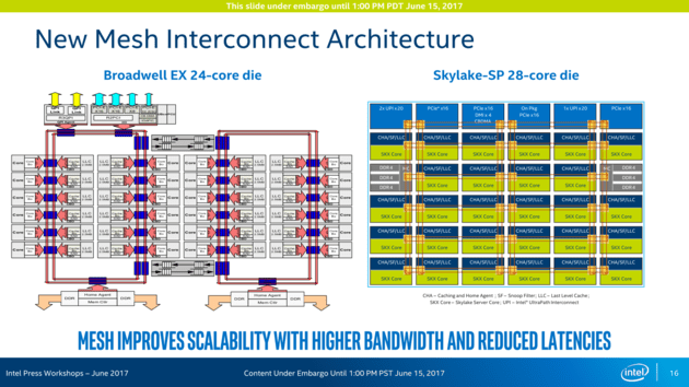 Intel Xeon Architecture Deep Dive
