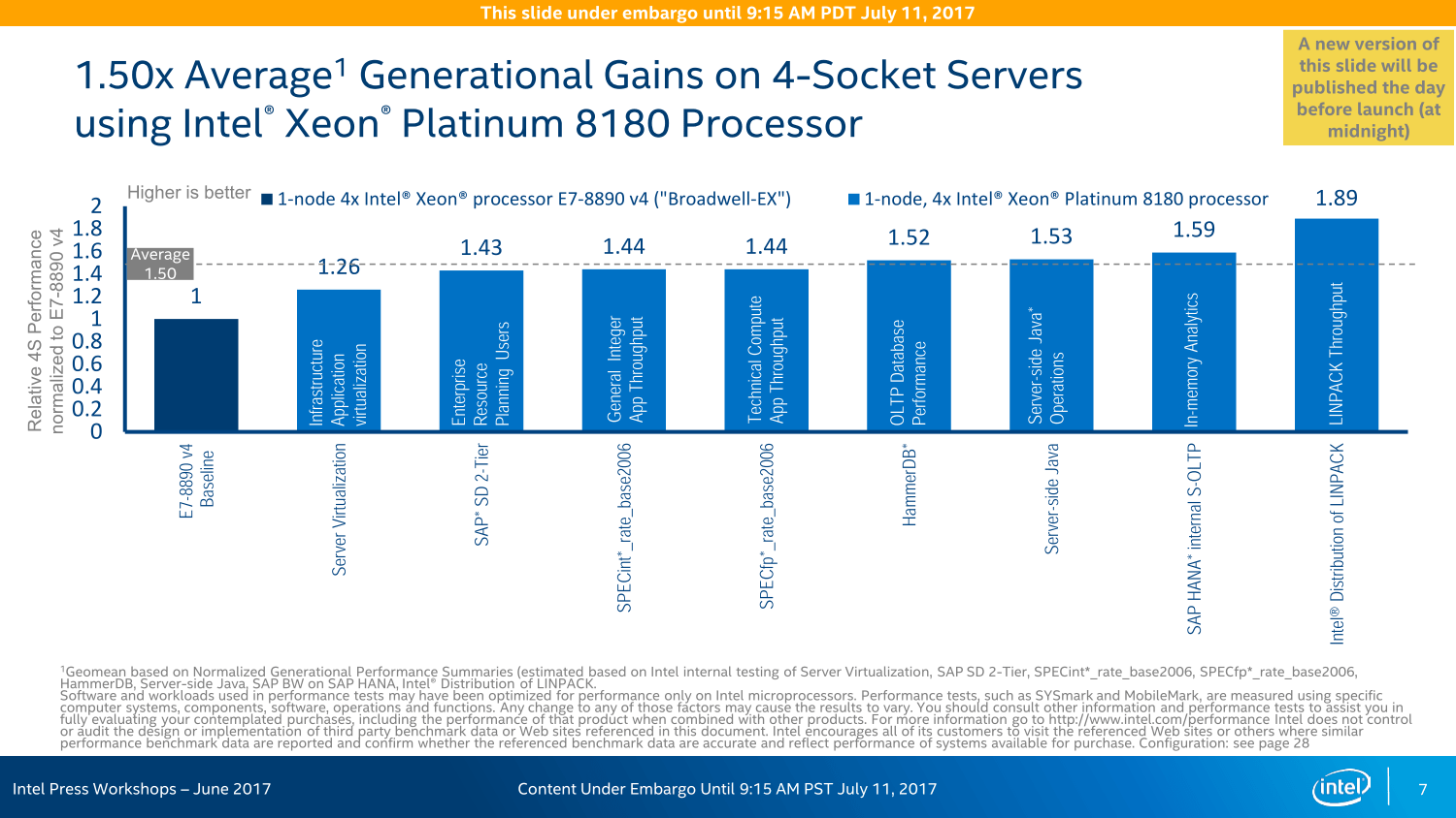 Intel Xeon Performance Overview