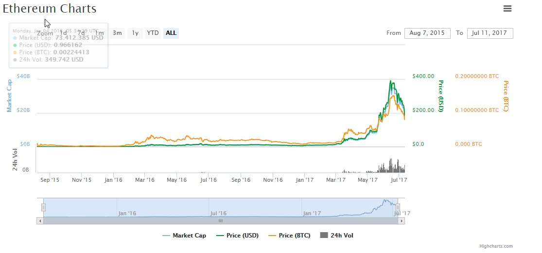 CoinMarketCap – Kurs von Ethereum