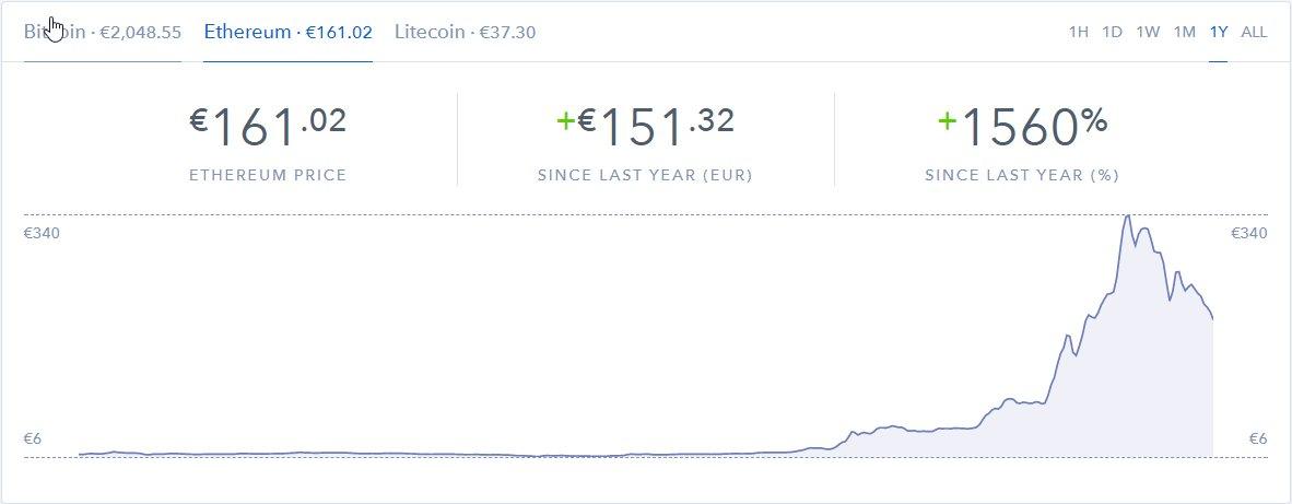 Kurs von Ethereum auf Coinbase: Im Vergleich zum Ausgangspunkt ist Ethereum immer noch sehr viel wert.