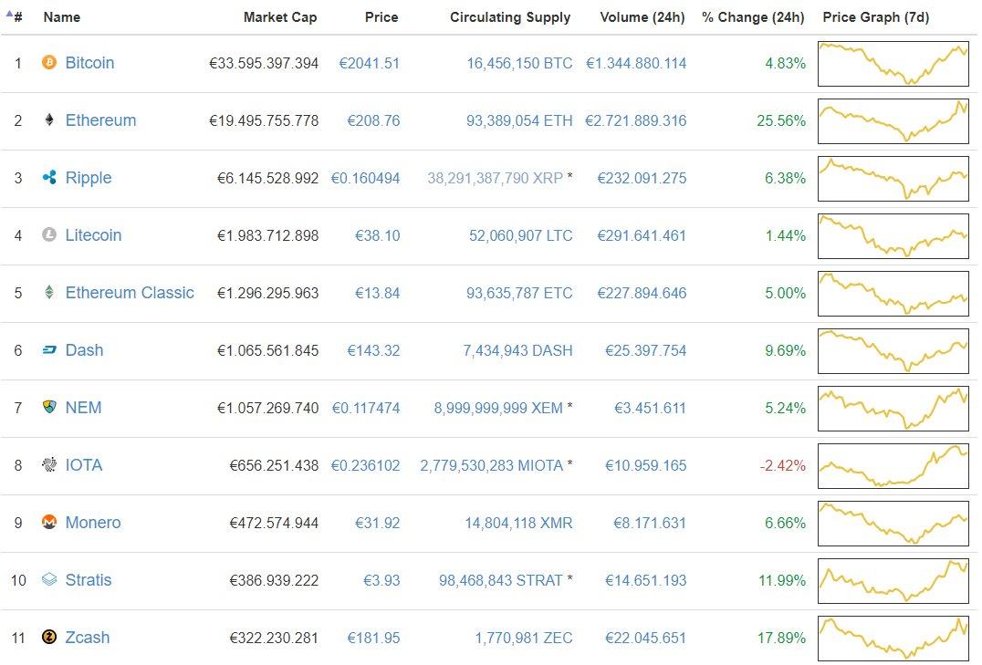 CoinMarktCap (19. Juli 2017): Preise für Kryptowährungen ziehen wieder deutlich an.