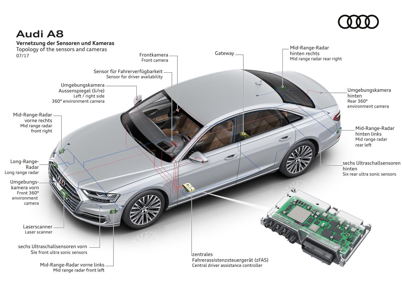 Audi A8: Vernetzung von Sensoren und Kameras
