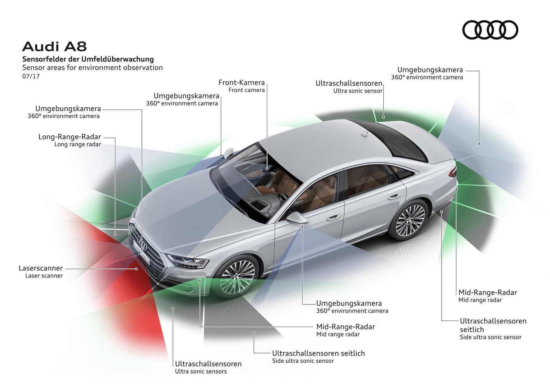 Audi A8: Umfeldüberwachung im Detail