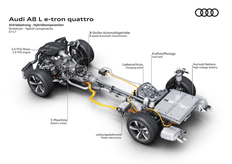 Hybridkomponenten für den A8 L e-tron quattro