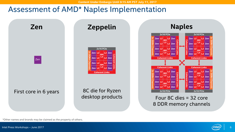 Intel Xeon SP vs. AMD Naples