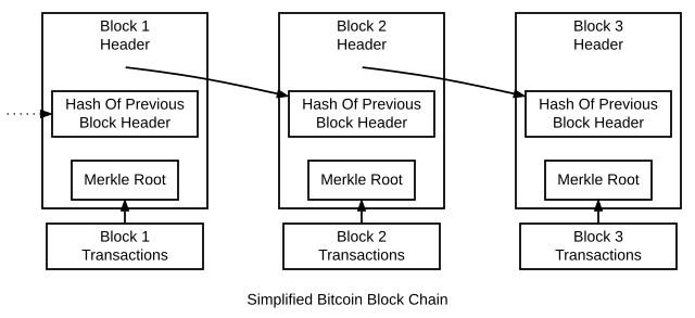 Eine Bitcoin-Blockchain