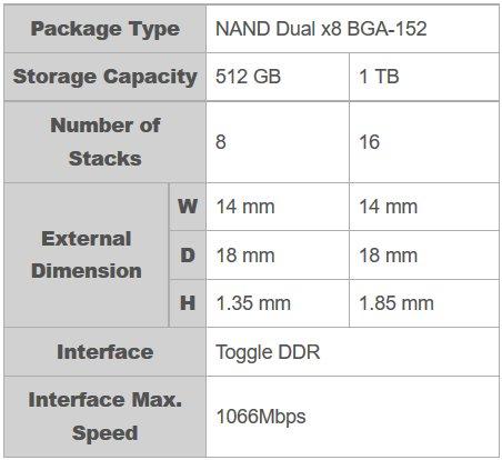 Spezifikationen der Prototypen des BiCS Flash mit TSV