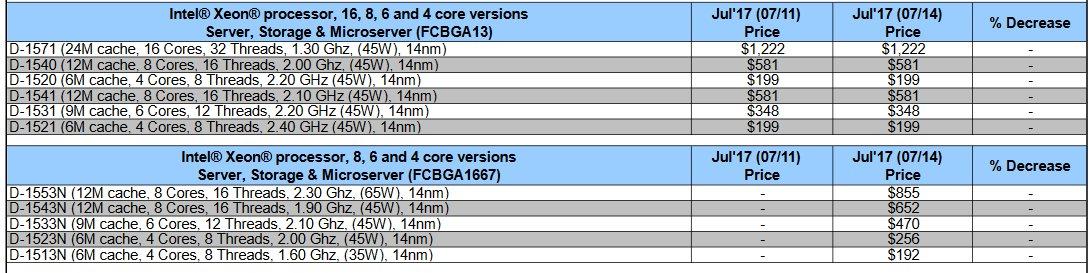 Neue Xeon-D in Intels Preisliste