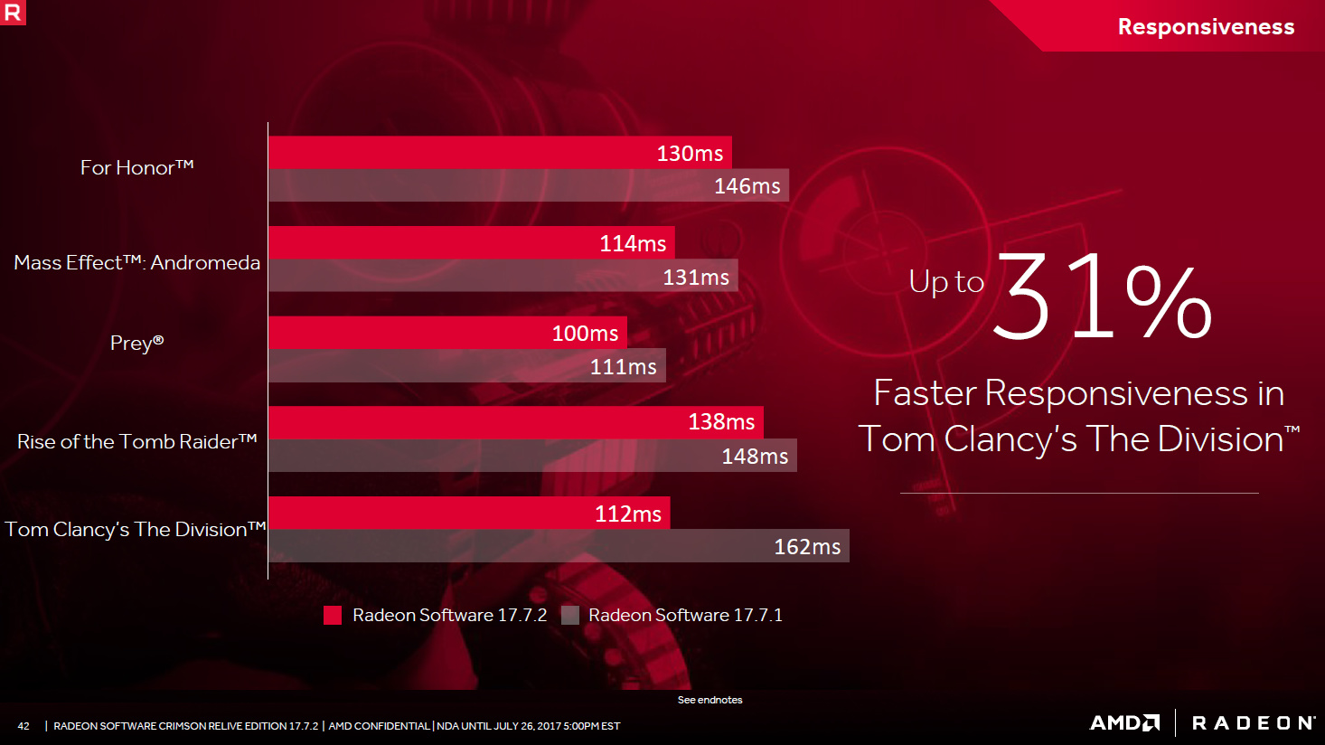 AMD Crimson 17.7.2 – Latenz