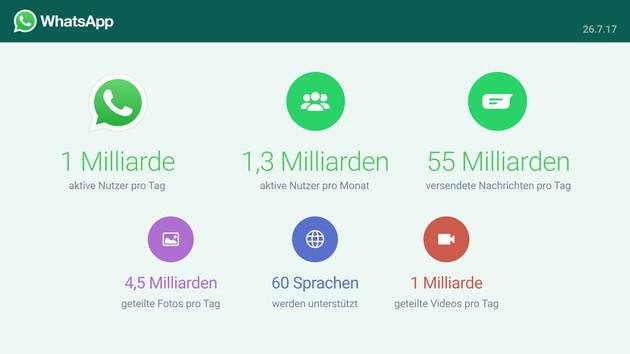 WhatsApp: Eine Milliarde aktive Nutzer pro Tag erreicht
