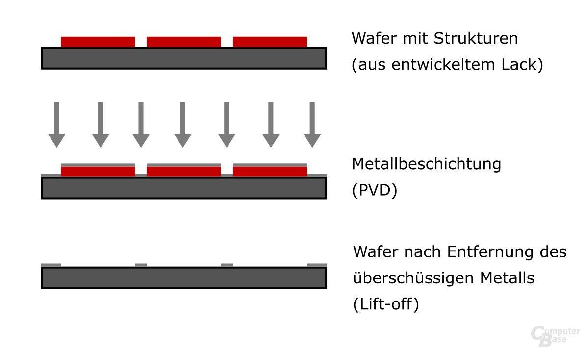 Ablagerung von Metallstrukturen auf einem Wafer via Lift-off-Verfahren