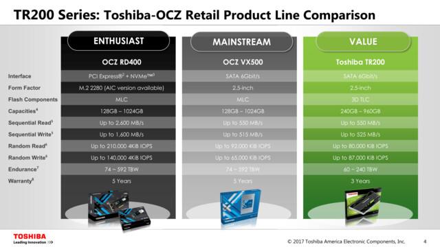 Spezifikationen der TR200 gegenüber OCZ VX550 und RD400