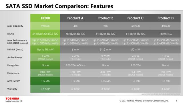 Toshiba TR200 vs. Konkurrenz (Product A = Samsung 850 Evo)