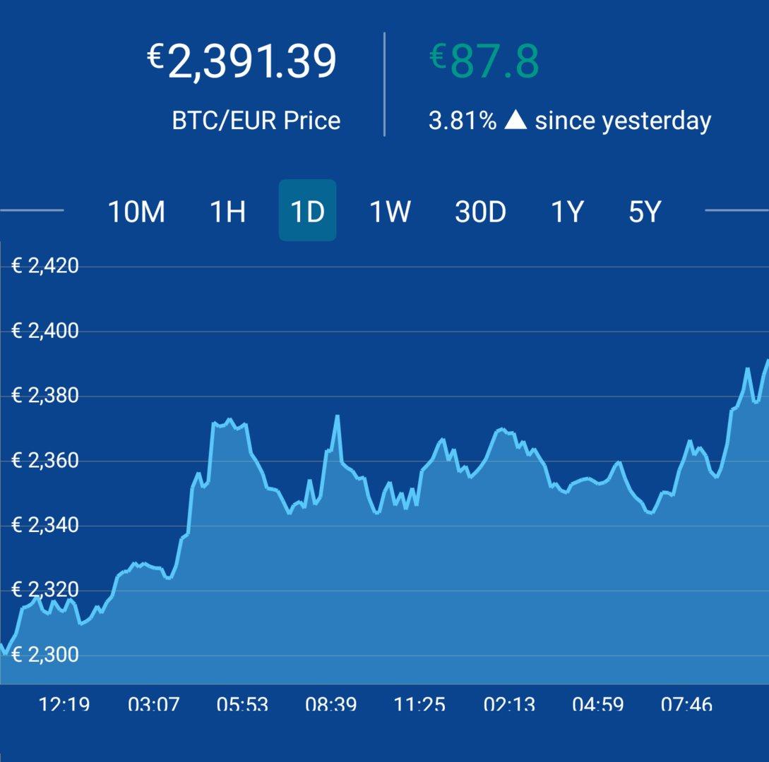 Aktuell steigt der Kurs von Bitcoin deutlich,