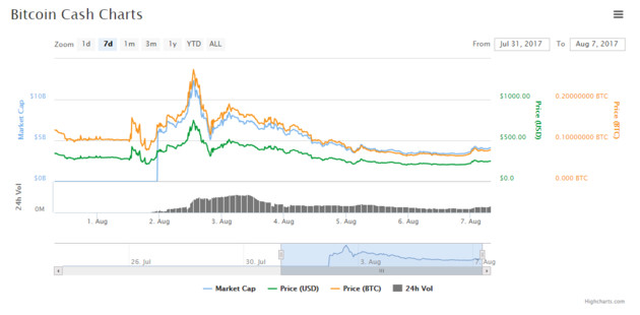 Kursverlauf Bitcoin Cash