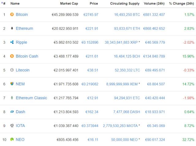 Top Kryptowährungen im Überblick