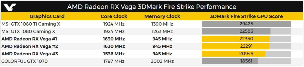 """Radeon RX Vega"" im 3DMark Fire Strike"