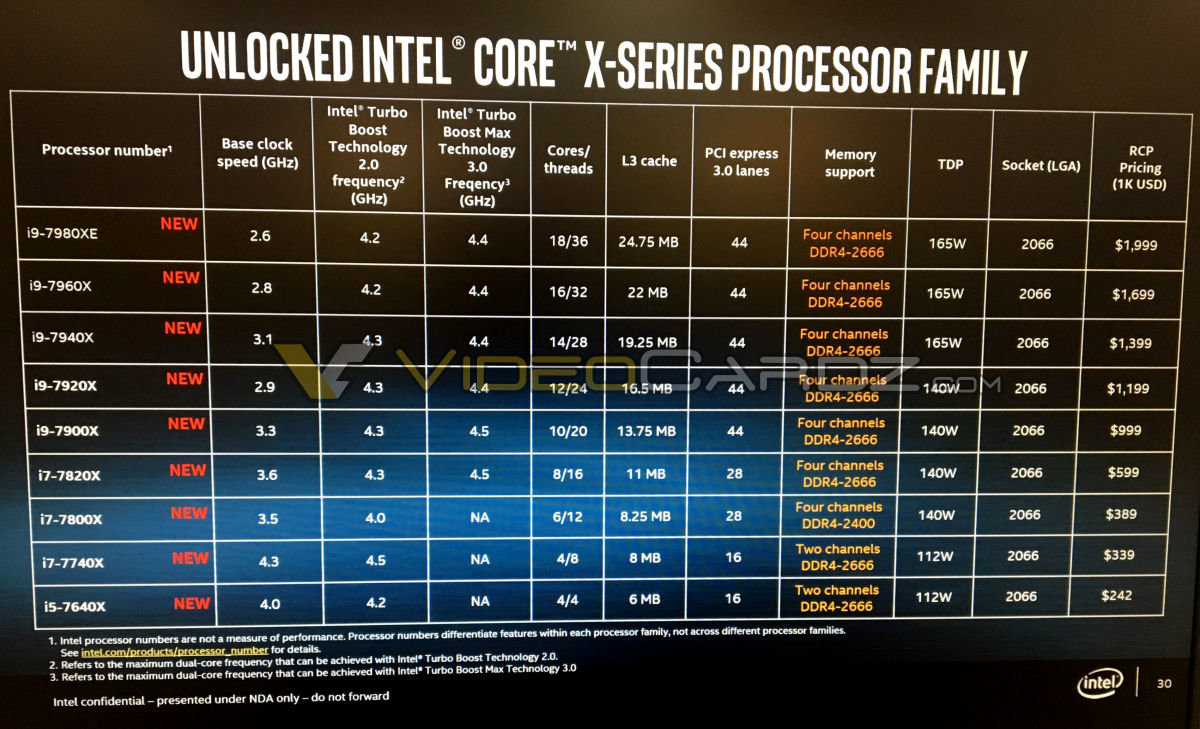 Spezifikationen der Intel Core X