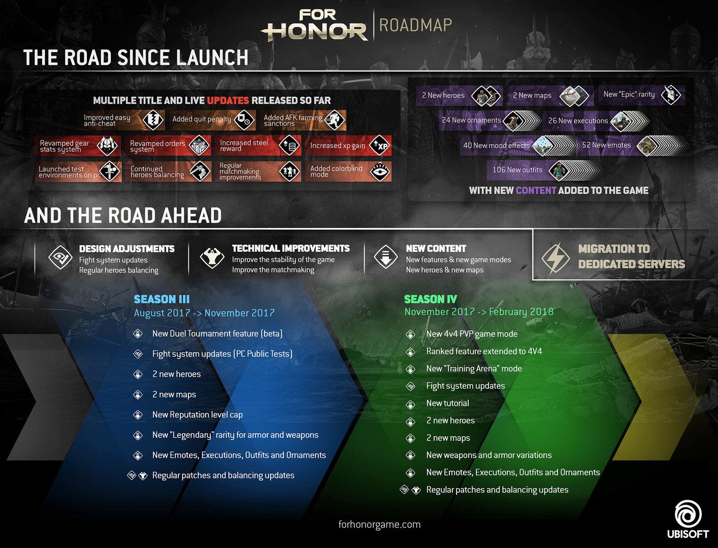 Die Roadmap für For Honor zeigt die Pläne von Ubisoft auf