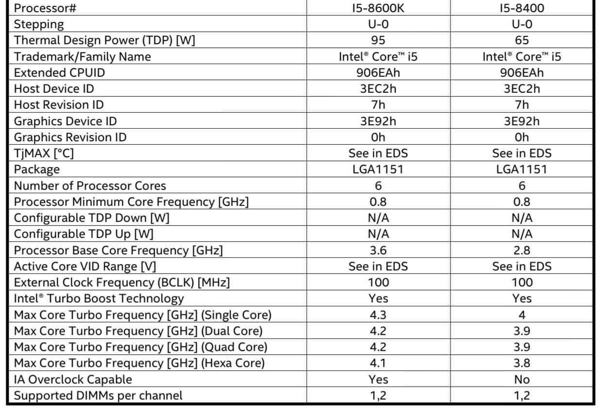 Core i5-8600K und Core i5-8400