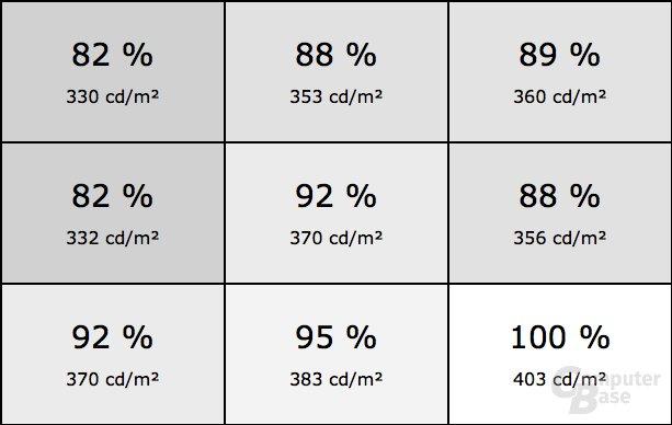 Helligkeitsverteilung des ViewSonic XG2530