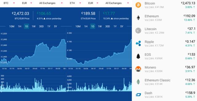 Verlauf Bitcoin, Ethereum, Zuwachs Kryptowährungen allgemein