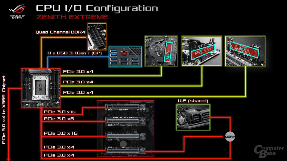 Asus Zenith Extreme I/O Configuration CPU