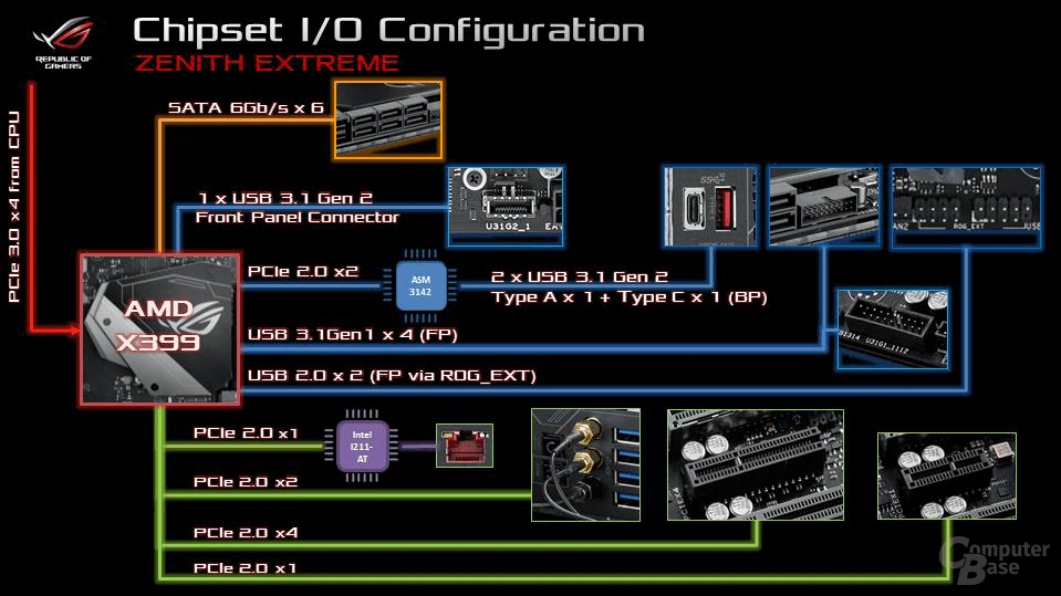 Asus Zenith Extreme I/O Configuration PCH