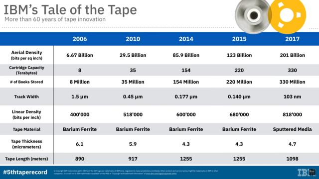 IBMs nächste Generation Bandspeicher (Tape)