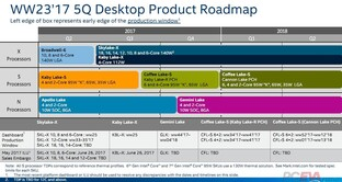 Intel-Roadmap für Desktop-Plattformen