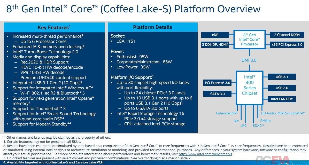 Die Funktionen der echten 300 Series Chipsets (Cannonlake PCH)