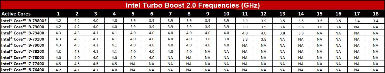 Turbo-Taktraten von Intels Core X