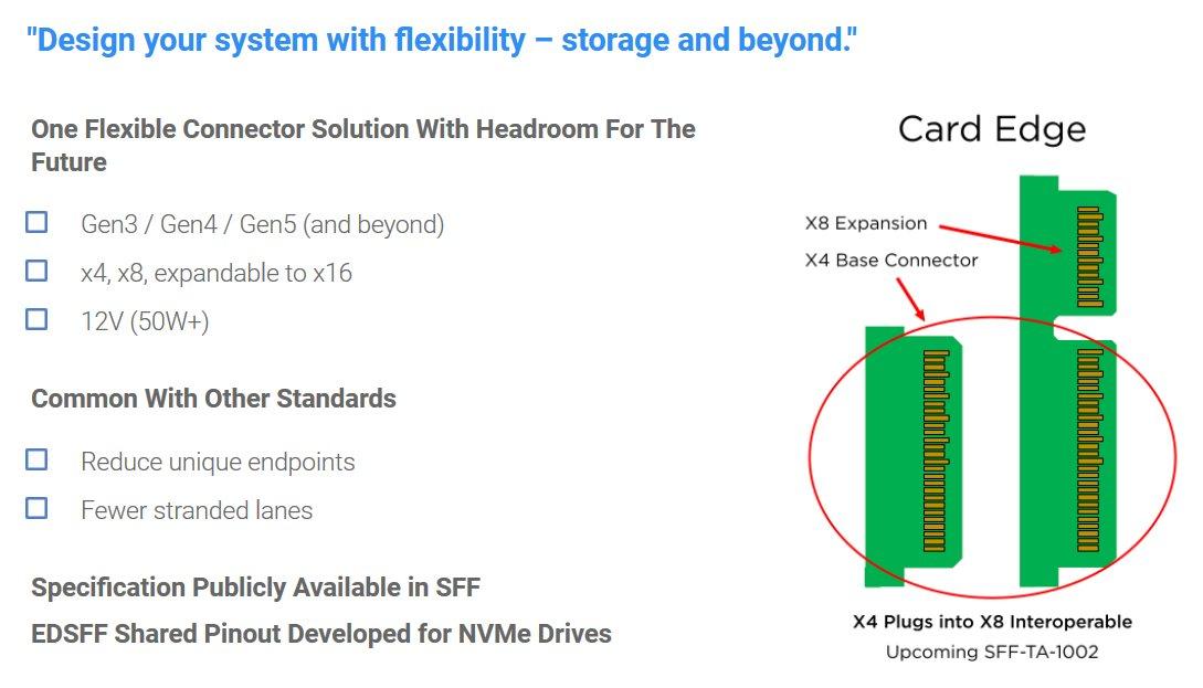 Der Anschluss SFF-TA-1002 unterstützt PCIe bis Gen 5