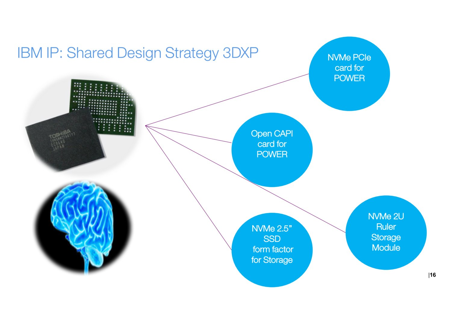 IBM plant auch bereits mit Ruler Storage Modules