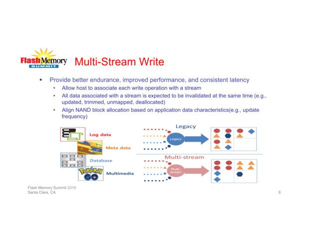 Multi-Stream Write sortiert Dateien