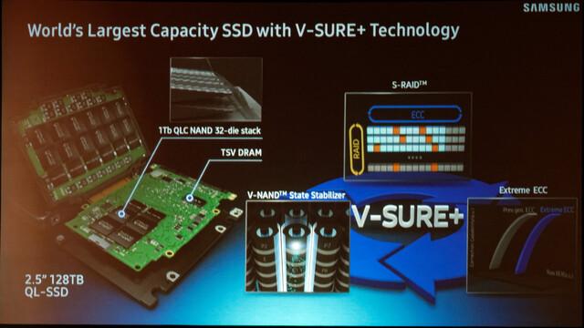 128-TB-SSD mit 32 Terabit-Dies pro Package