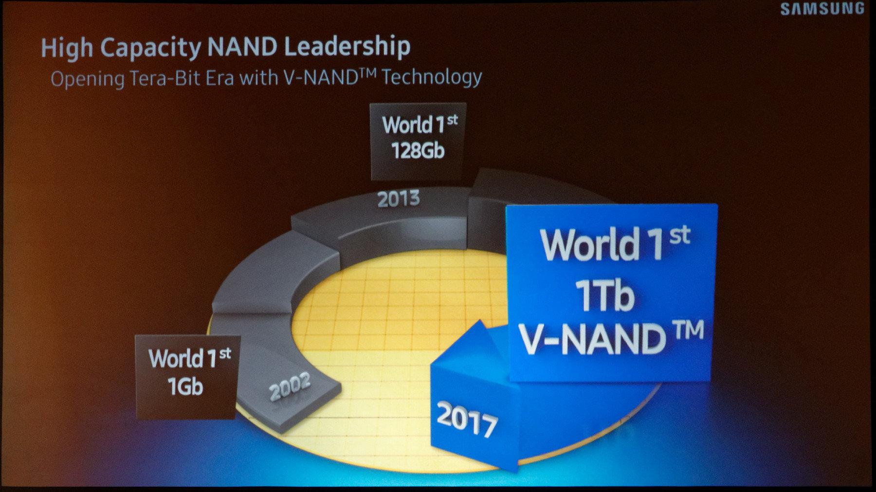 Samsung Terabit-NAND