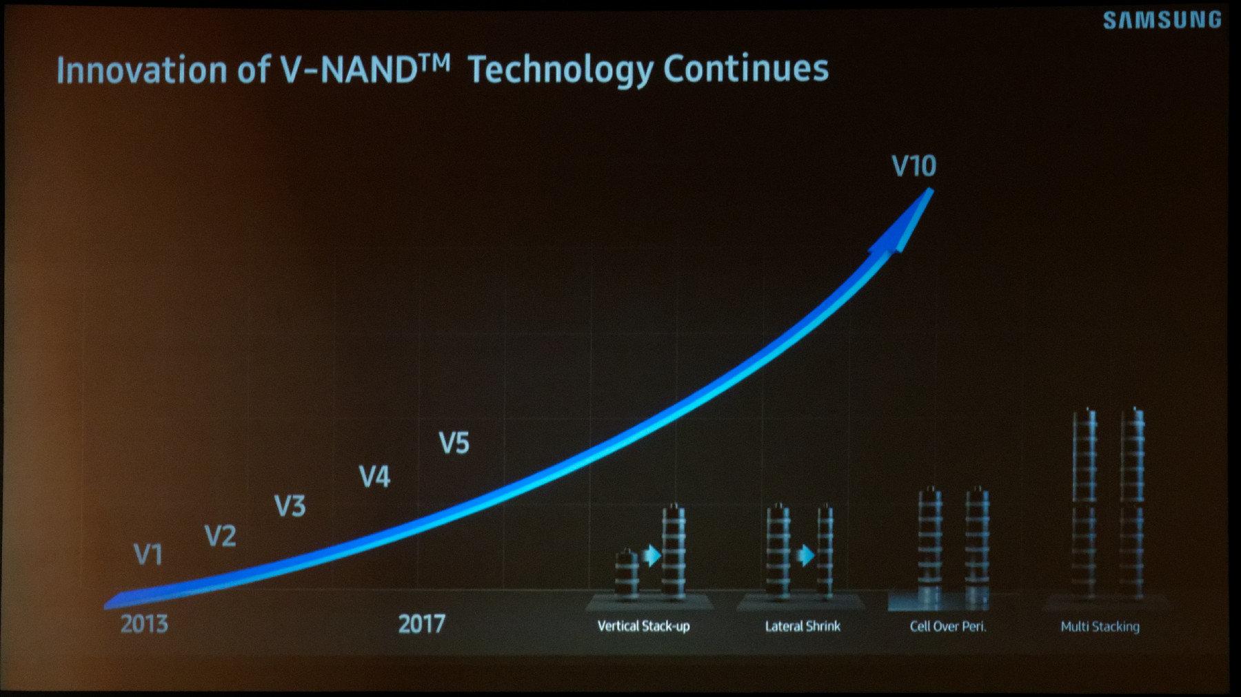 V-NAND-Roadmap