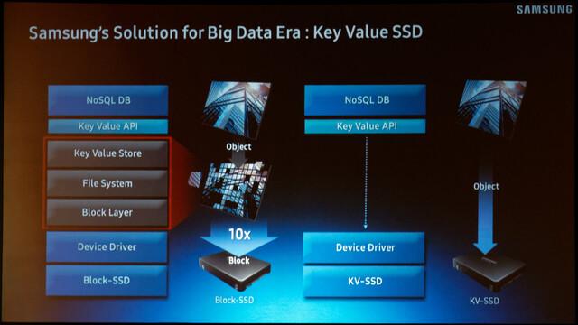 Key Value Technology