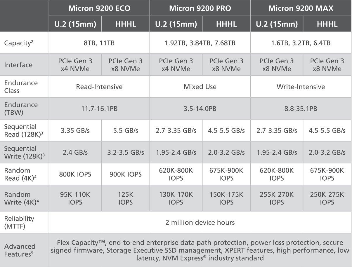 Micron 9200 Eco/Pro/Max