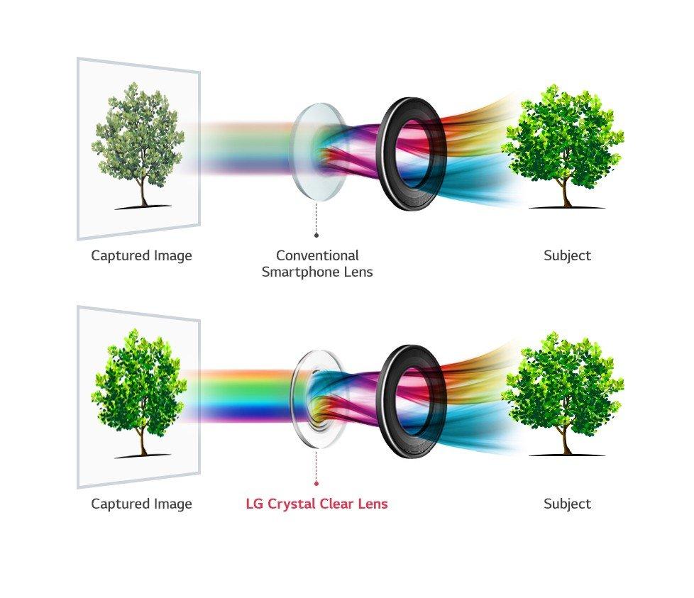 "LG ""Crystal Clear Lens"" im V30"
