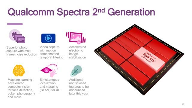 Zweite Generation des Spectra ISP