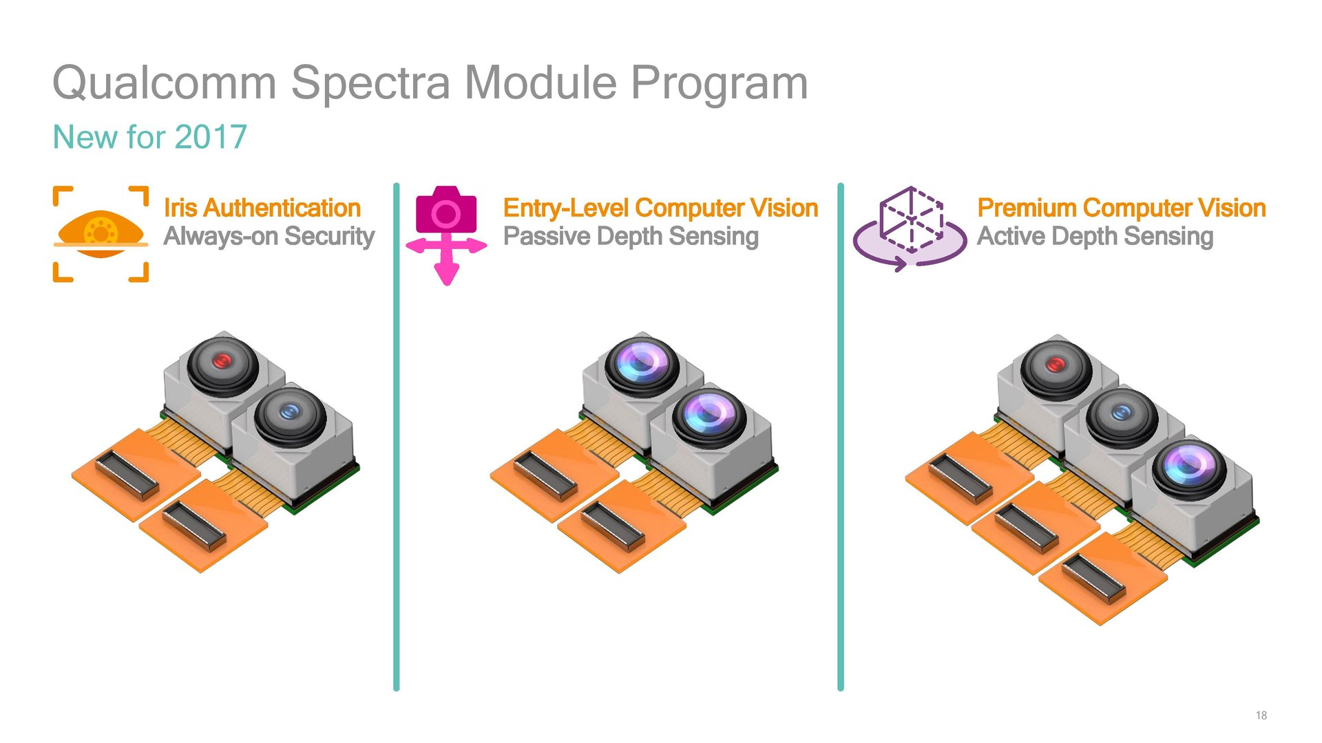 Erweiterung des Spectra Module Program